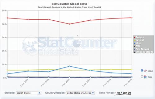 Statistiques des moteurs de recherches Bing / Yahoo / Google